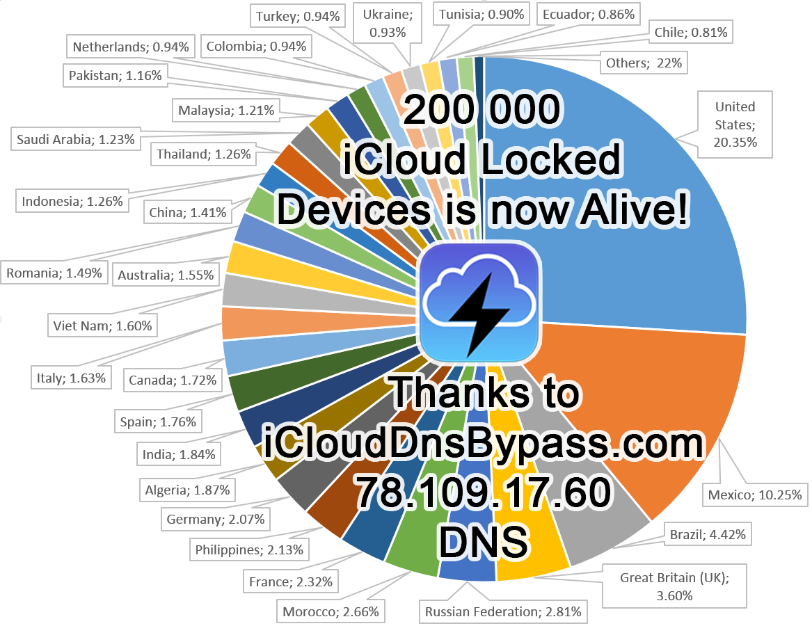 iCloud DNS Bypass - More than 200k devices is now connected to